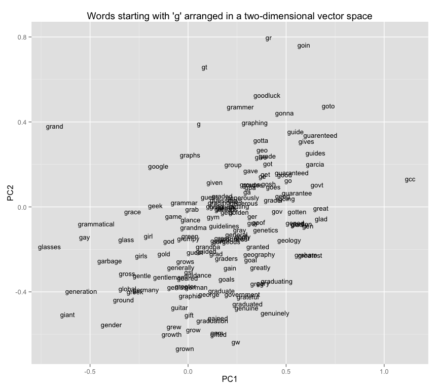 Vector space models for the digital humanities a non optimal positioning of words in space publicscrutiny Image collections